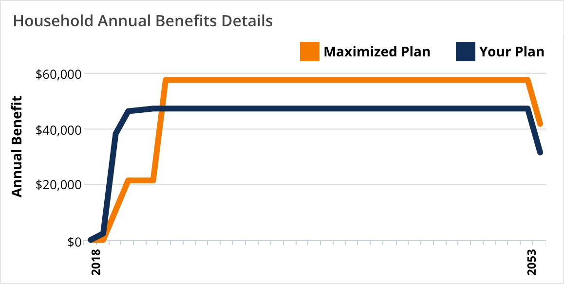 Screenshot of chart from program showing Your Plan and Maximized plan annual Social Security benefit amounts with Maximized line much higher on chart.