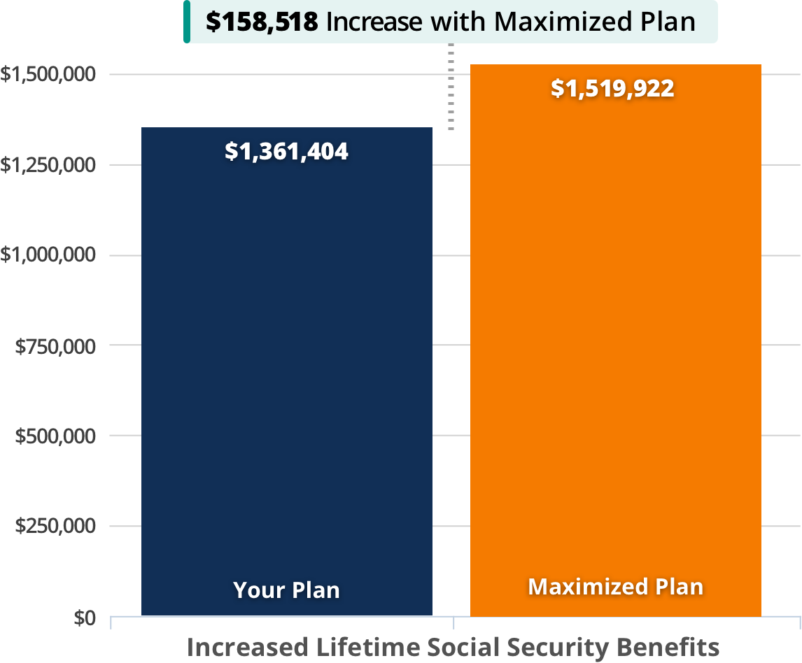 Chart showing Your Plan and Maximized Plan with much larger Maximized Plan lifetime benefits